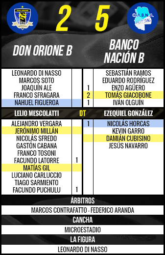 Sintesis Don Orione B vs Bco Nacion B