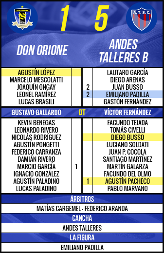 Andes Talleres B